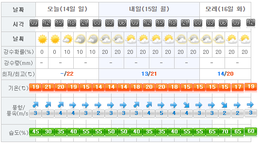Jeju Weather 2017-05-14.png