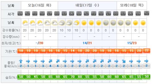 Jeju Weather 2017-05-16.png