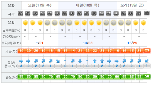 Jeju Weather 2017-05-17.png