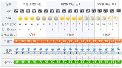 Jeju Weather 2017-05-18.png