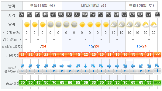 Jeju Weather 2017-05-18.png